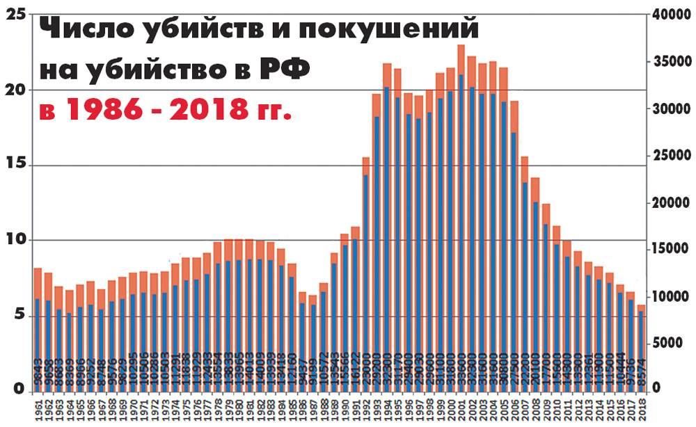 Статистика преступности