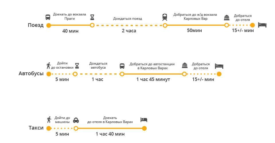 Карловы вары прага автобус как добраться самостоятельно, расстояние, поезд, цена билета