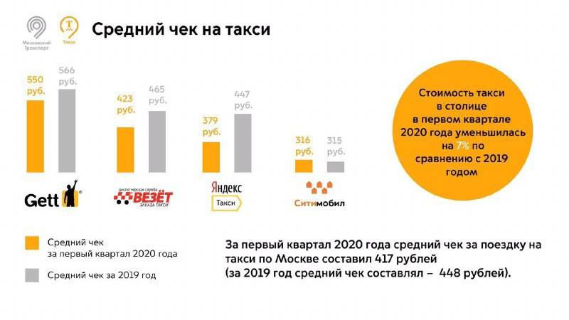 Список автомобилей, которые могут работать с тарифами «яндекс такси» в москве