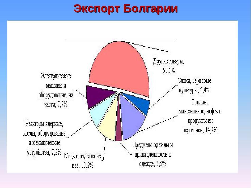 Добывающая, перерабатывающая промышленность и коммунальное хозяйство болгарии, 1970-2019