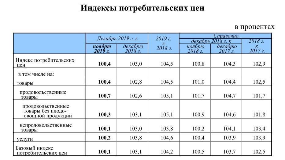 Цены на отели и квартары в чехии в праге