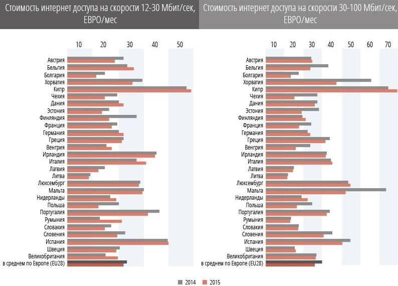 Гид по странам: мобильная связь в чехии