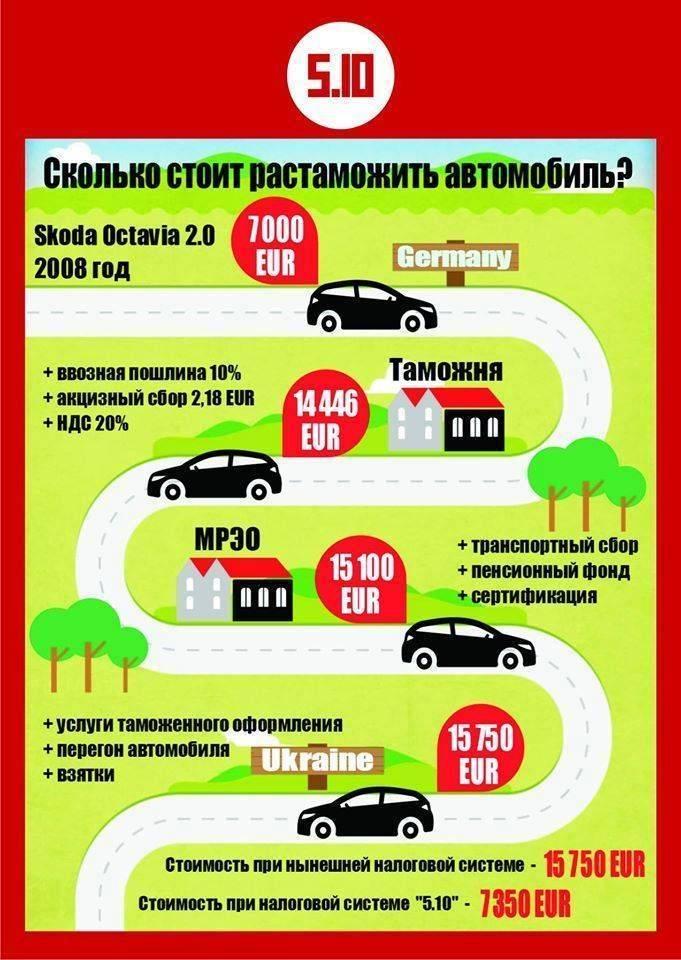 Растаможка авто из германии: сколько стоит, документы и этапы растаможивания