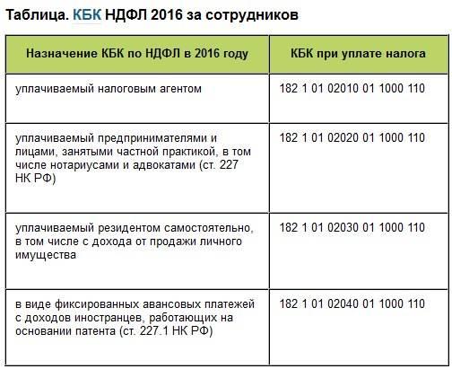 Как платить налоги в чехии: особенности, процедура