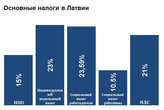 Особенности налоговой системы латвии в 2019 году