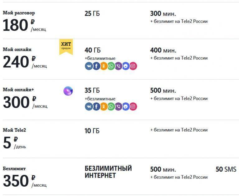 Мобильные операторы польши № ≡ операторы мобильной связи