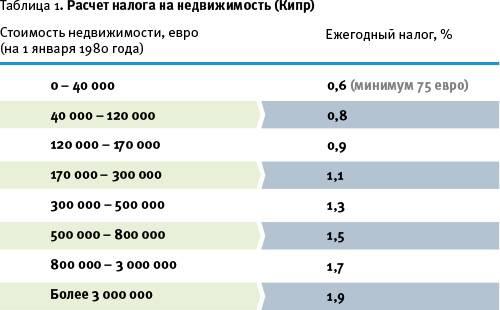 Особенности налогообложения на кипре