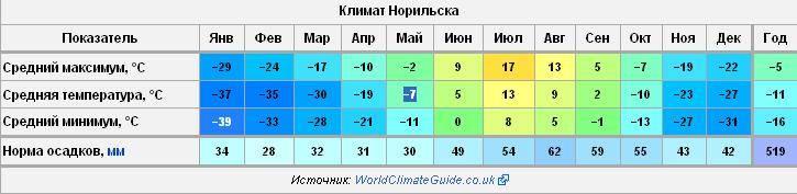Где в болгарии сухой климат.