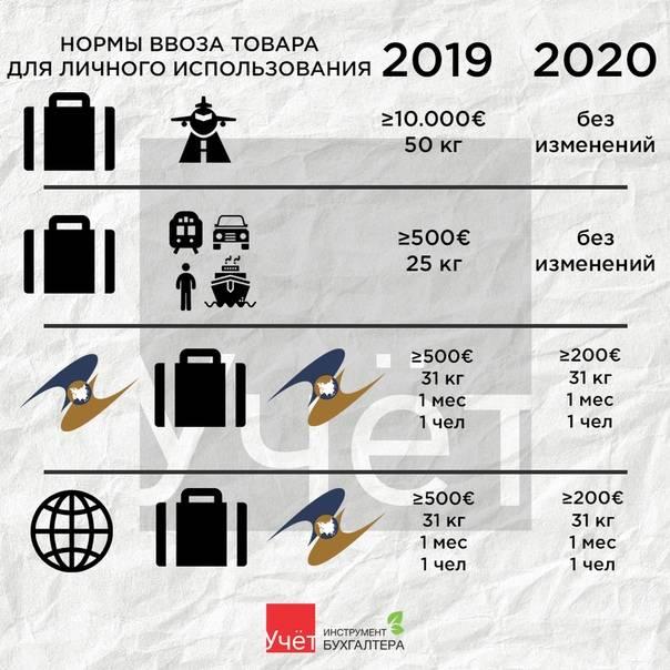Что можно везти из россии в эстонию: какие товары нельзя провозить согласно таможенным правилам: разрешены ли алкоголь, табак, оружие, культурные ценности?
