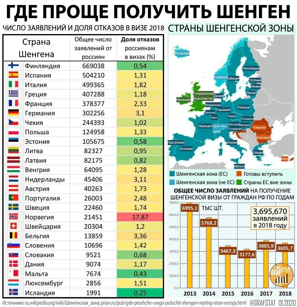 Нужна ли виза в болгарию для россиян в 2021 году? в болгарию нужна виза!