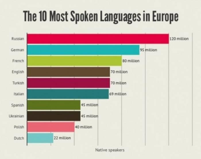 14 самых распространённых, популярных и востребованных языков в мире.