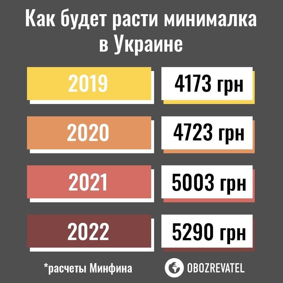 Средняя и минимальная зарплата в швейцарии: работа для россиян в 2021 году