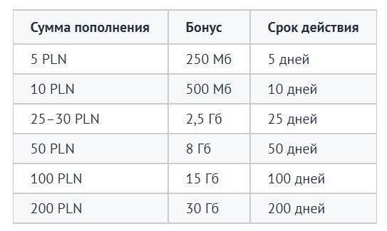 Польский интернет: популярные провайдеры
