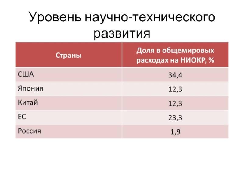 Сельское хозяйство франции: его доля в экономике, ведущие отрасли, проблемы   tvercult.ru