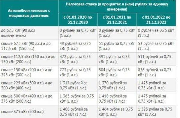 Надо ли растамаживать машины из белоруссии в 2021 году?