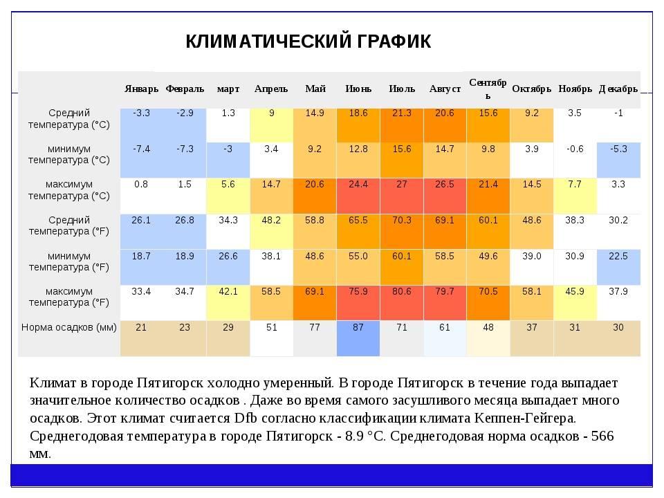 Погода в турции в марте