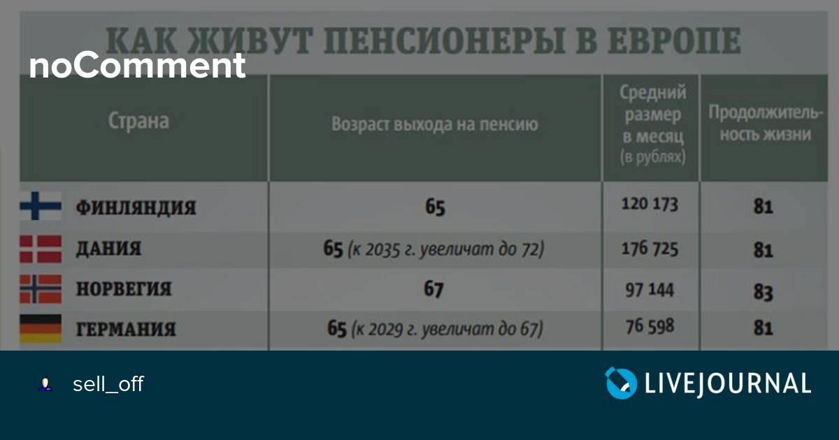 Таблица размера пенсий в различных странах мира