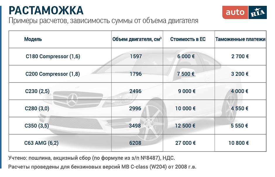 Как купить автомобиль в эстонии в 2021 году: сайты, цены, растаможка