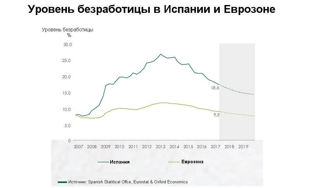 Пособие по безработице в испании в 2018 году. испания по-русски - все о жизни в испании