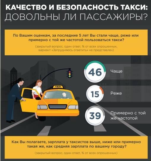 Такси в риме: будьте осторожны!   сайт елены чемезовой