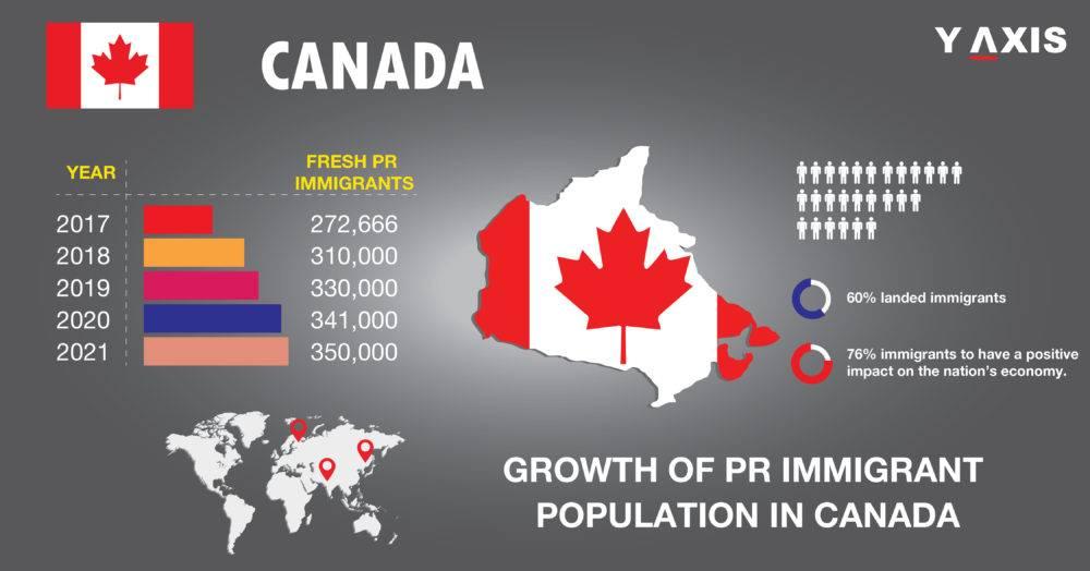 Иммиграция в канаду: как переехать на пмж из россии, уровень жизни русских эмигрантов