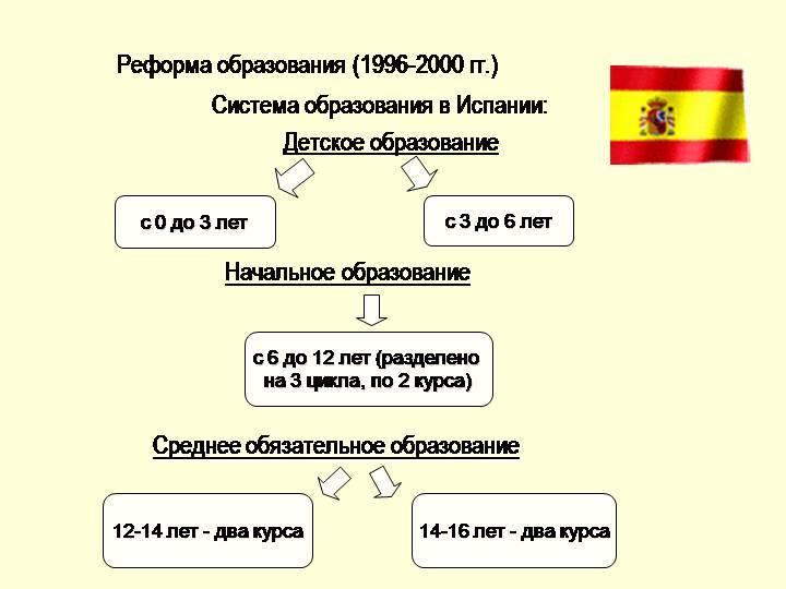 Учеба в испании - как поступить и учиться бесплатно