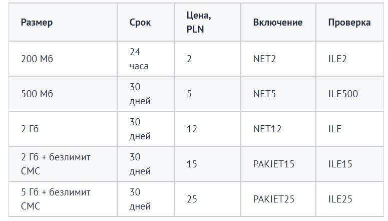 Польский оператор heyah pl: тарифы интернет и стоимость мобильной связи, номер оператора хея в польше, как активировать сим карту и подключить акционные гигабайты?