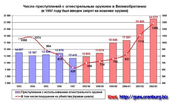 Преступность в сша - русскоязычный висконсин. милуоки и мэдисон.