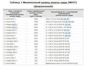 Зарплата в латвии: средняя и минимальная, какие налоги придется уплатить, а также сравнение оклада с расходами, уровень безработицы в стране и многое другое