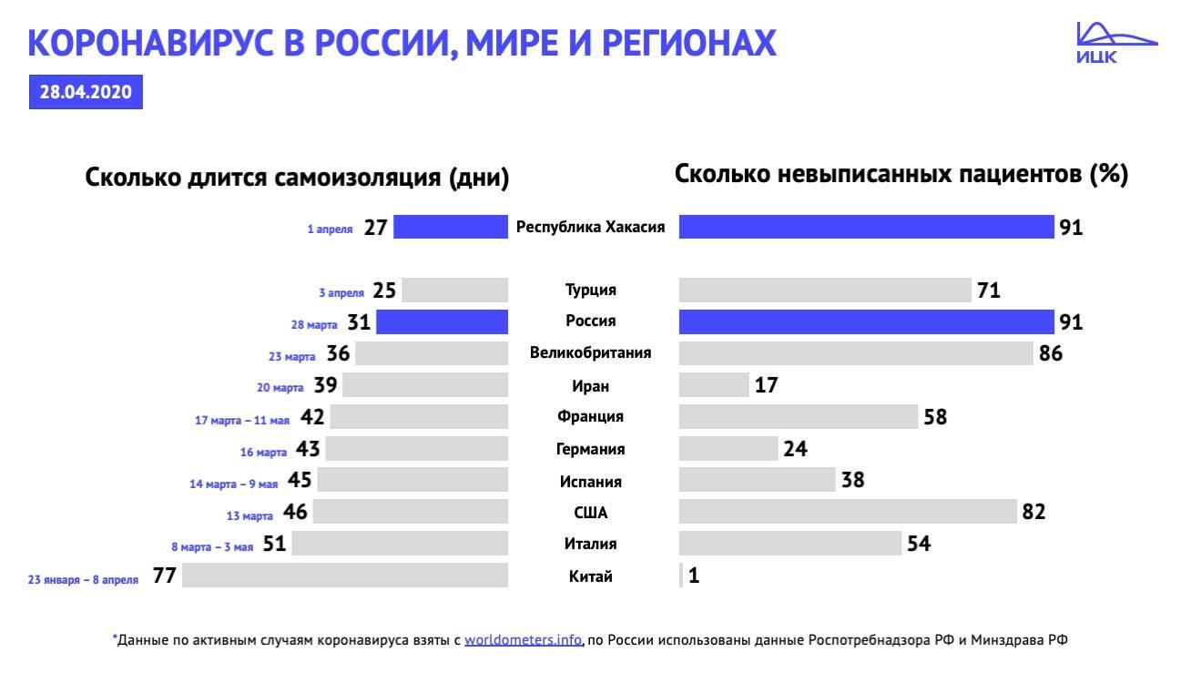 Регионы россии продлевают режим самоизоляции из-за covid-19 ► последние новости