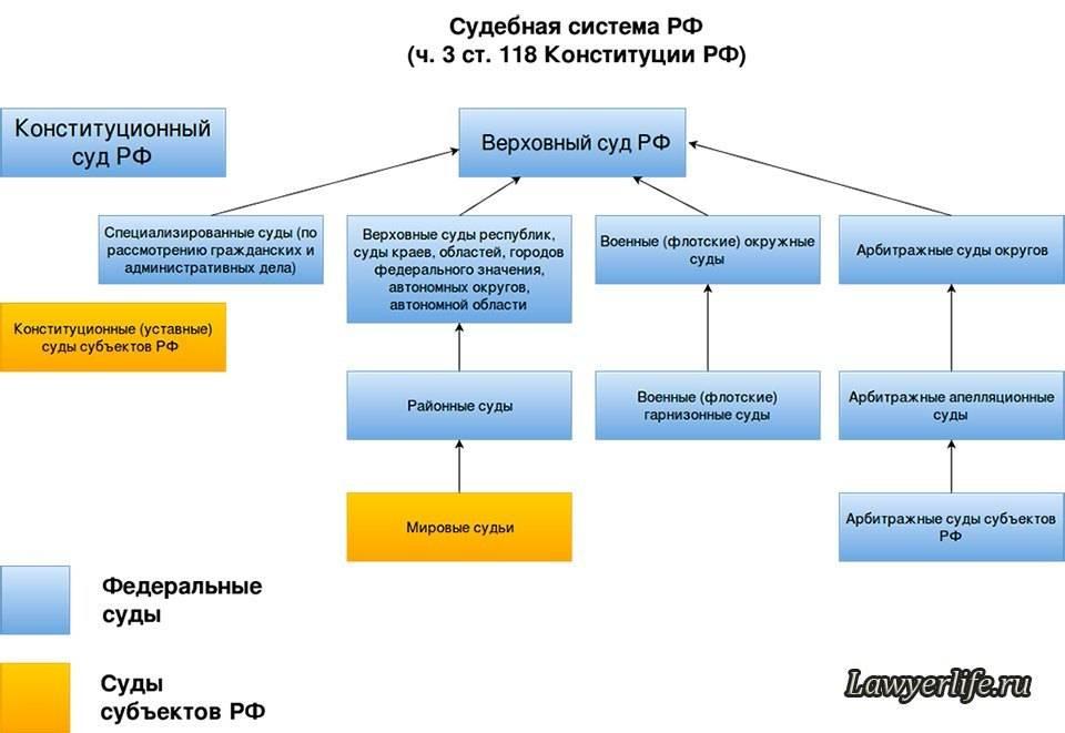 Сравнительный анализ судебной системы россии и англии