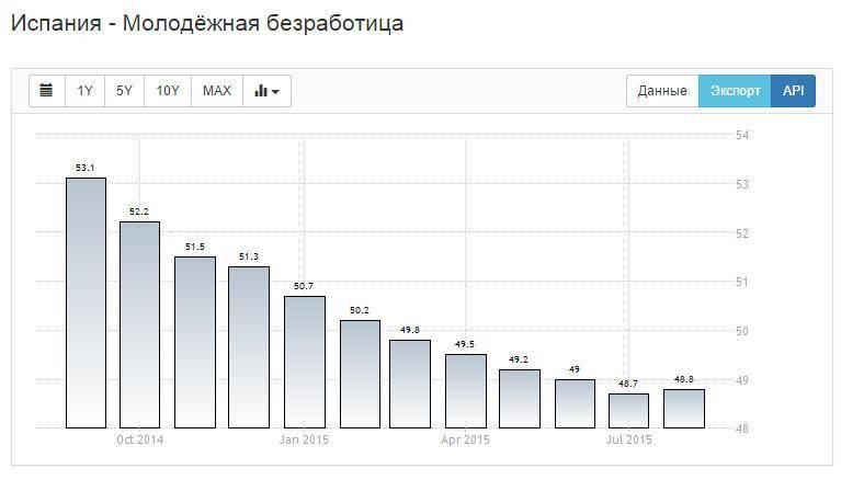 Безработица в испании — википедия. что такое безработица в испании