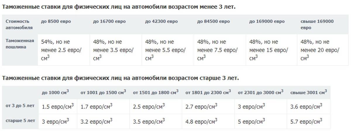 Растаможка авто из японии в россии 2020 - сколько стоит, как купить и пригнать машину, калькулятор