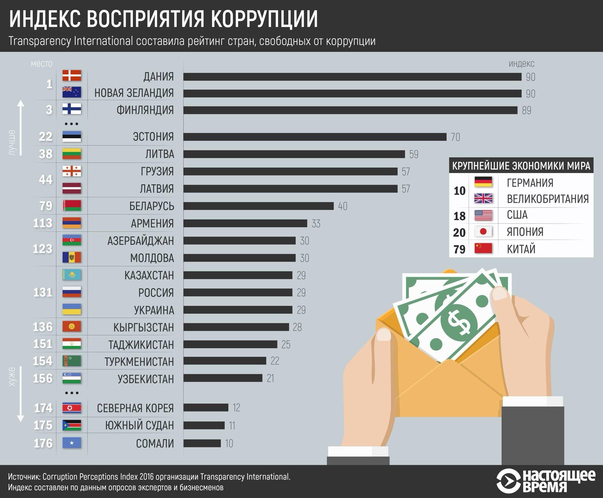 Коррупция как явление в германии: о чем следует знать российским иммигрантам