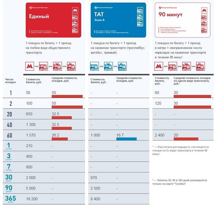Проездные билеты в москве: для метро, наземного транспорта - автобусов, троллейбусов, трамваев. стоимость, сколько поездок, тарифы.