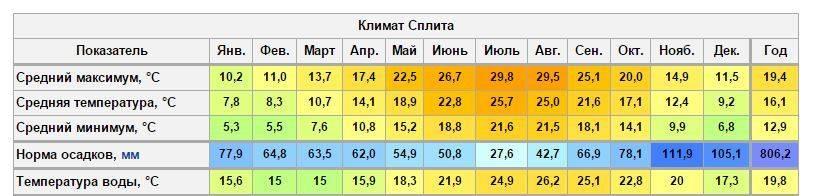 Особенности погоды и климата в Польше по месяцам