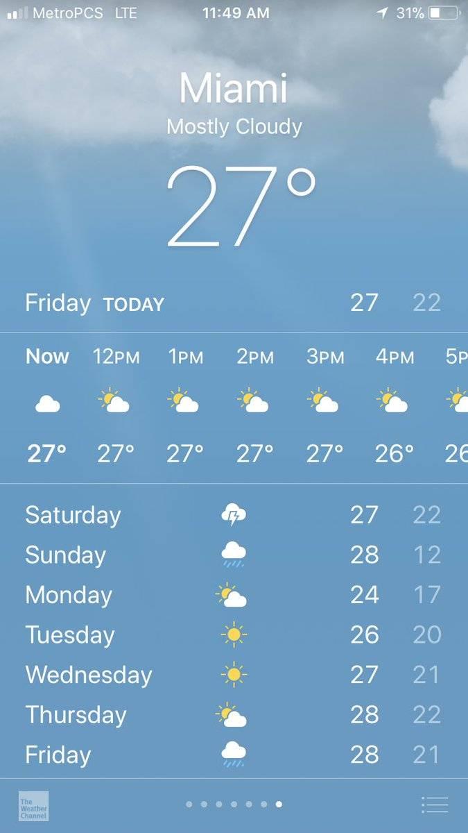 Погода в Майами по месяцам