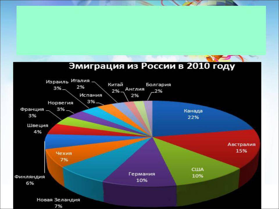 Статистика эмиграции из россии в 2018 - 2019 -2021 году, динамика за все прошедшие года