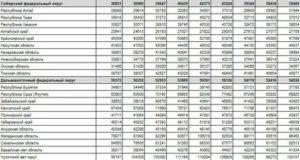 Средние зарплаты в россии по регионам в 2021 году и раньше