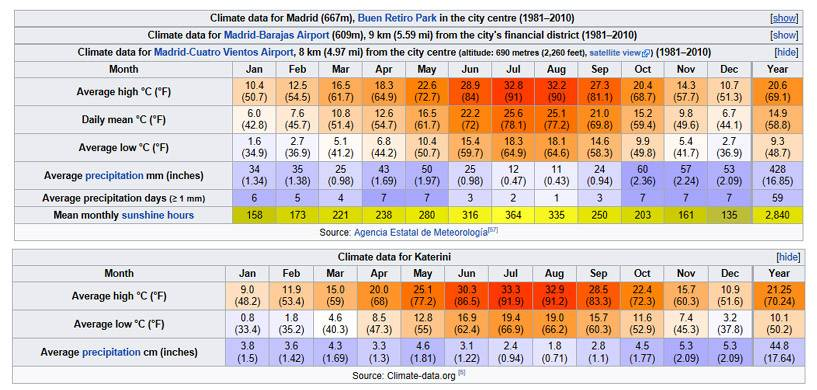 Температура воды на курортах испании