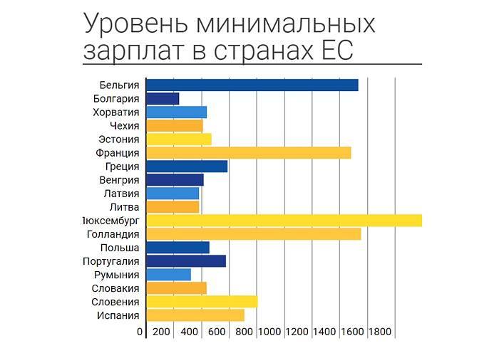 Минимальная и средняя зарплата в чехии 2020