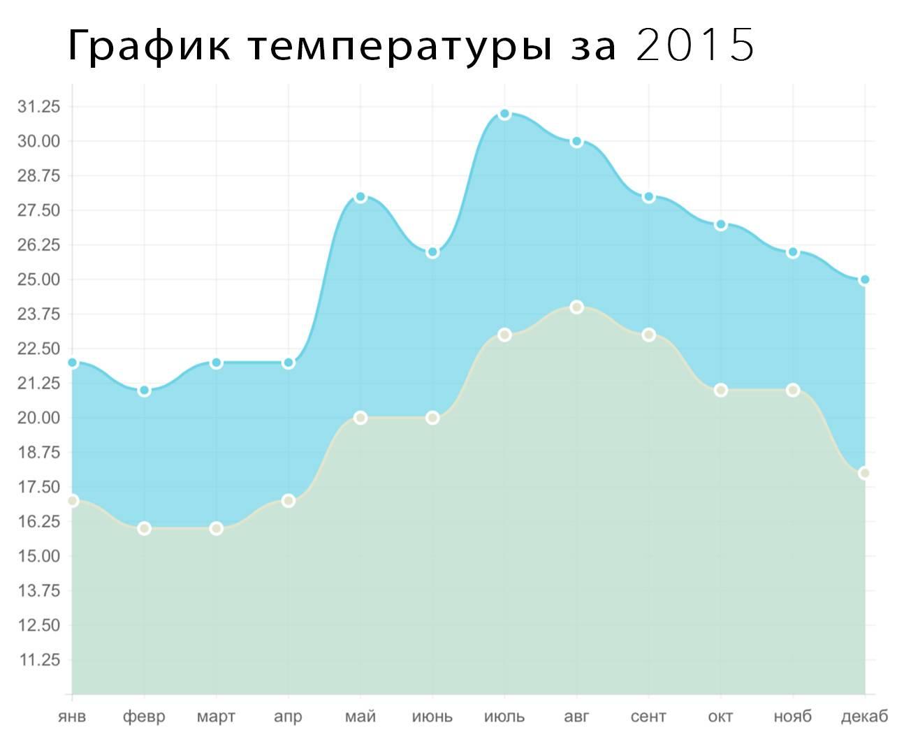 Климат:  варшава - климатический график, график температуры, климатическая таблица - climate-data.org