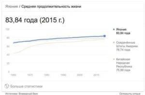 Население японии — википедия. что такое население японии