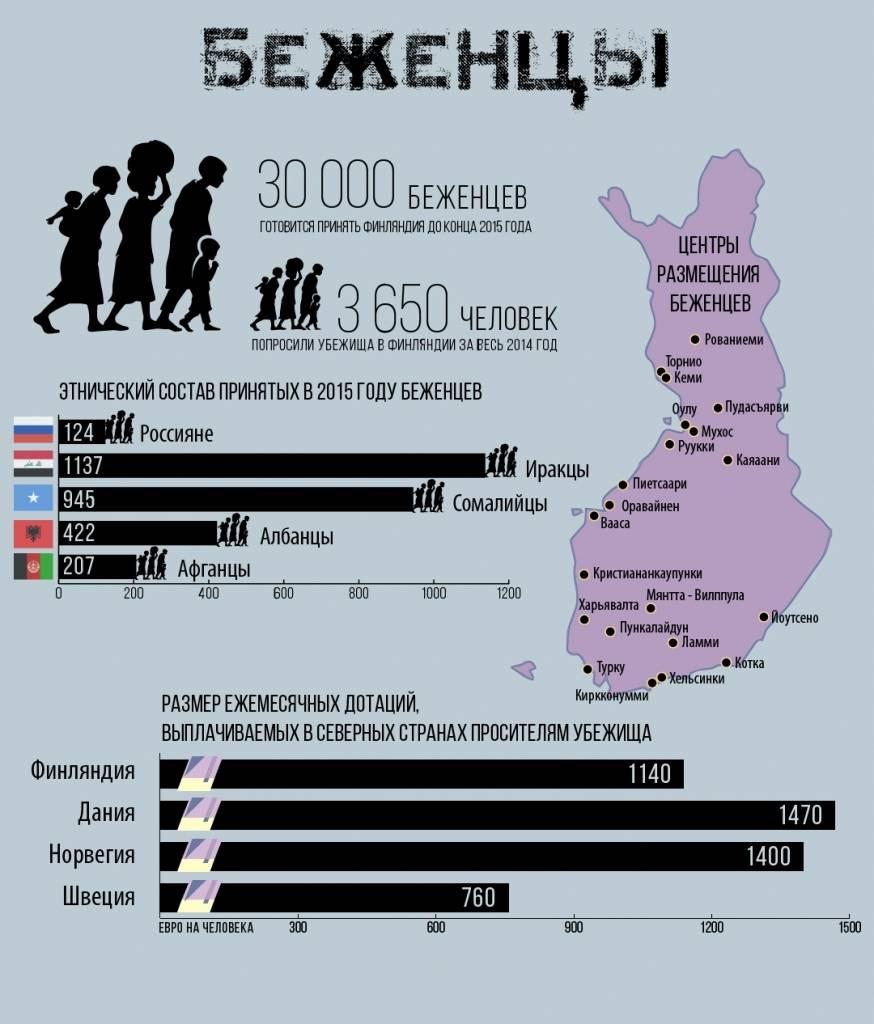 Как получить статус беженца в сша  в 2021 году
