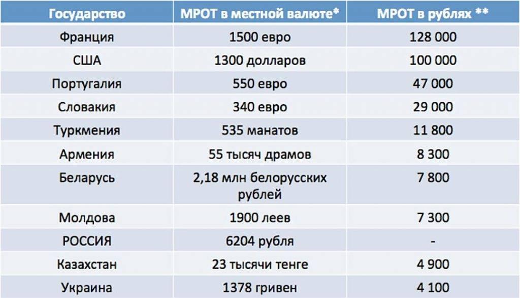 Насколько средние зарплаты в европе выше российских
