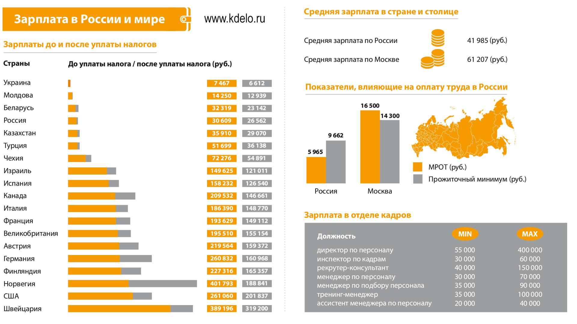 Зарплата в чехии в 2020 году: размер чешских зарплат по профессиям и регионам
