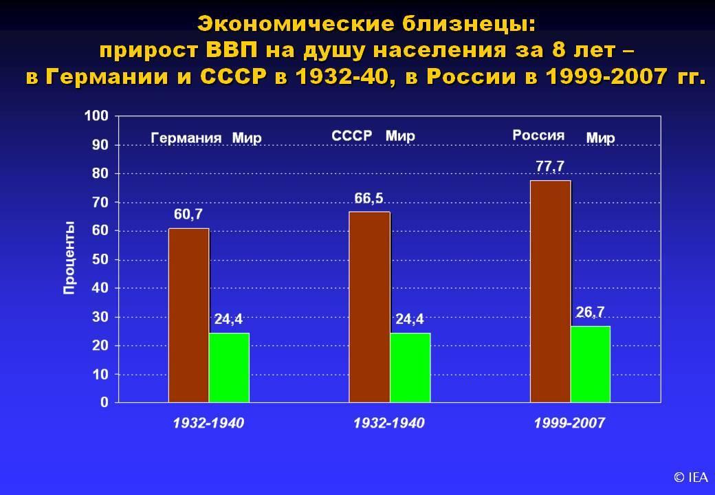 Ввп россии: что это, данные по годам, структура, динамика
