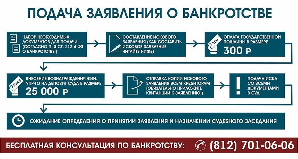Предупреждение банкротства: досудебные санации