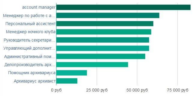 Средняя заработная плата в англии в 2019 году