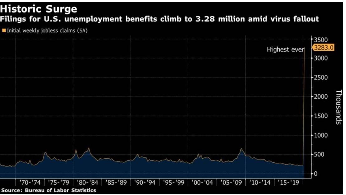 Кризис безработицы в сша из-за пандемии в цифрах
